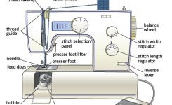 Sewing Machine Advice – Part 2 – The Crafty Quilter intended for Diagram Of Sewing Machine Parts