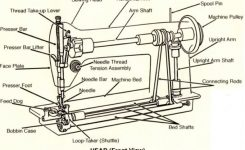 Sewing Machine – Wikipedia intended for Diagram Of Sewing Machine Parts