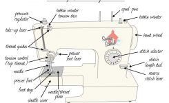 Sewing School – Your Online Source For All Things Sewing — Back To regarding Diagram Of Sewing Machine Parts