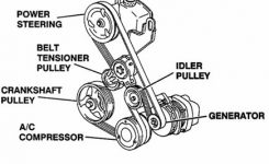 Solved: Need Illustation Of Belt Routing For 2001 Olds – Fixya inside 2001 Oldsmobile Aurora Engine Diagram
