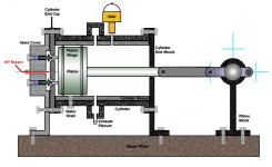 Steam Engine Development – Open Source Ecology pertaining to Diagram Of A Steam Engine