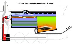 Steam Trains with regard to Diagram Of A Steam Engine