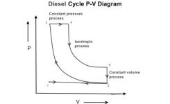 Thermodynamic Diesel Cycle: Air Standard Cycle: Part – 3, What Is within Pv Diagram For Diesel Engine