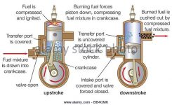 Two Stroke Engine Stock Photos & Two Stroke Engine Stock Images in Two Stroke Engine Cycle Diagram