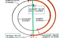Valve Timing Diagram | Valve Timing Diagram For Four-Stroke Petrol with Diagram Of A 4 Stroke Engine