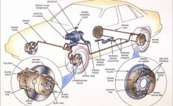 What Are Rotors In A Car? | It Still Runs | Your Ultimate Older regarding Diagram Of Car Wheel Parts